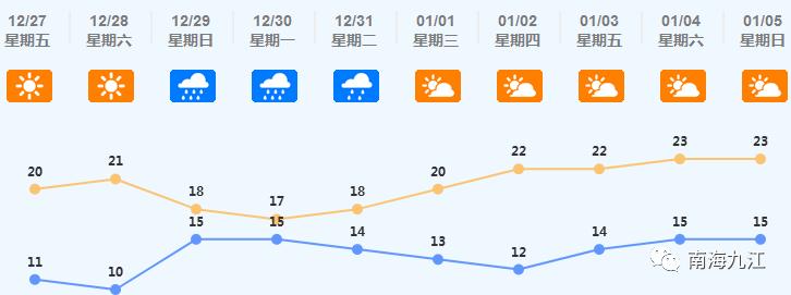 台风+降雨+冷空气!急降至10°C!九江未来几天天气将......