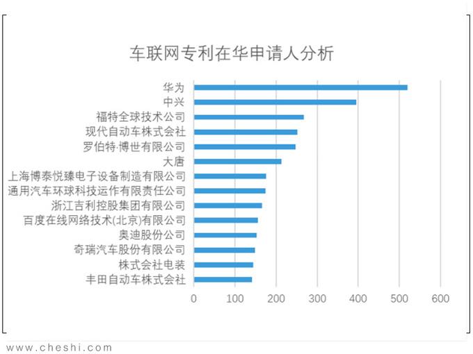 <b>中国汽车产业逆袭之路 新能源?还是智能网联?</b>