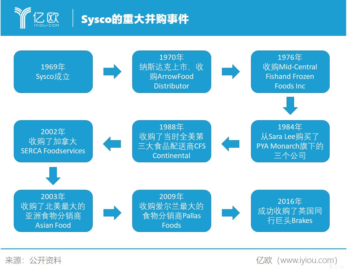 Sysco是如何依靠并购成为美菜、蜀海偶像的?   亿欧解案例