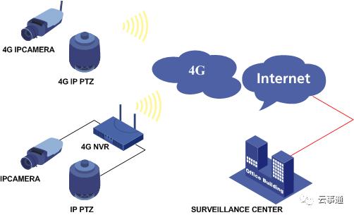 4G监控摄像头好用不?主要可以用在那里,有那些功能?