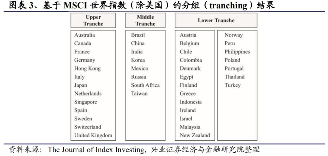 全球区域配置框架:构建全球FOF型ETF