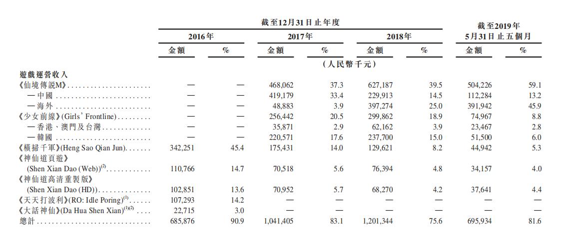 年终盘点之心动2019:被认购1.6亿元港股上市 TapTap月活过1700万
