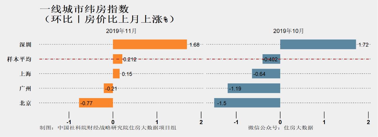 """11月核心城市房价继续下降 明年初""""小阳春""""或难再现"""