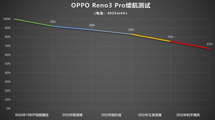 4025mAh+VOOC 4.0,OPPO Reno3 Pro一小时满血复活