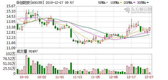 <b>华创阳安:大股东质押1950.8万股股票,占公司总股本1.12%</b>
