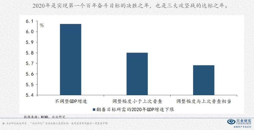 一财朋友圈·郭于玮 | 决胜之年与达标之年——2020中国经济展望