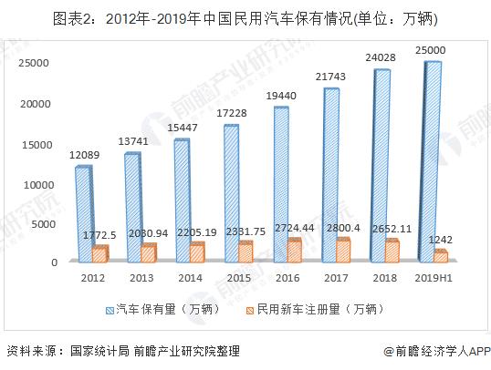 世界各国汽车保有量_2019年中国汽车行业市场发展现状分析_保有量