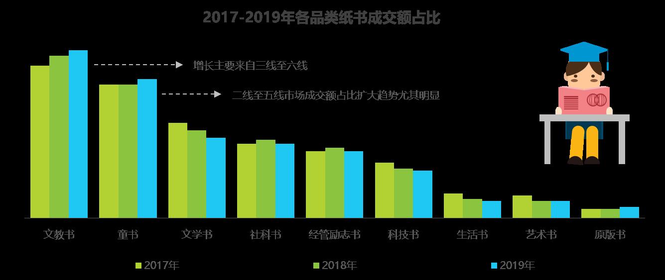 2019中国图书市场报告发布:社会热点推动图书销售
