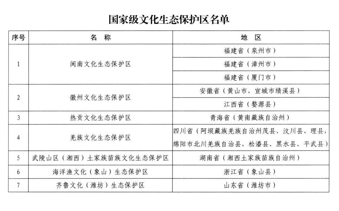 文旅部公布闽南、徽州等7处国家级文化生态保护区