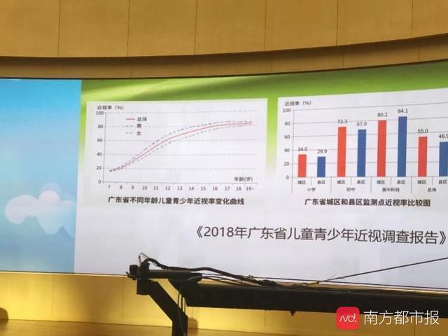 广东高中生近视率超8成,专家称每天户外活动40分钟可降23%