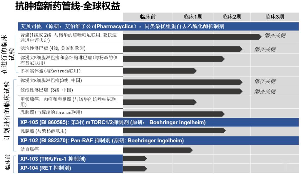 「医药新势力」专访徐诺药业丨引进开发同类最优,在抗肿瘤弯道超车