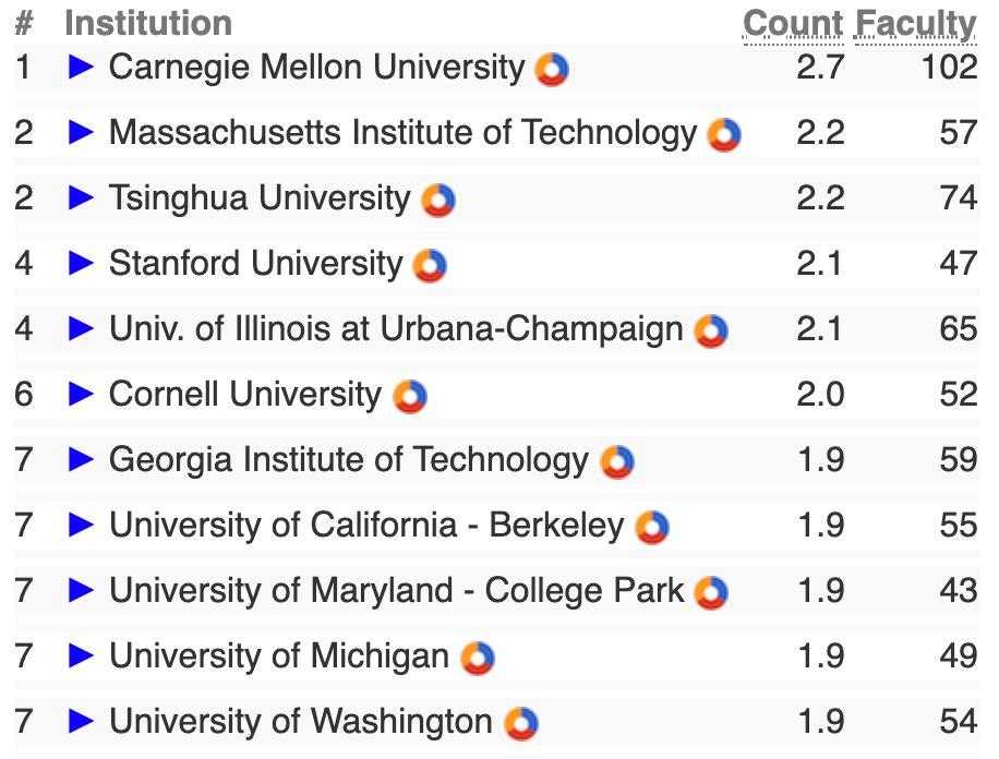 2019 CS 专业排名出炉!卡内基梅隆大学综合排名第一!清华蝉联全球AI专业冠军!