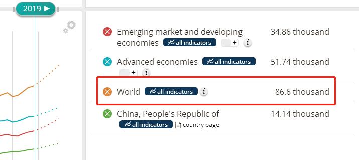 世界各大经济体经济总量对比_中美gdp总量对比2020