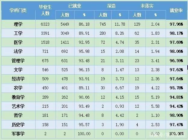 2019年北京已毕业14978名博士,2
