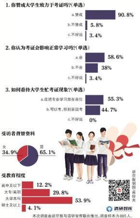 超五成受访者称大学生应把精力放在专业上而非考证