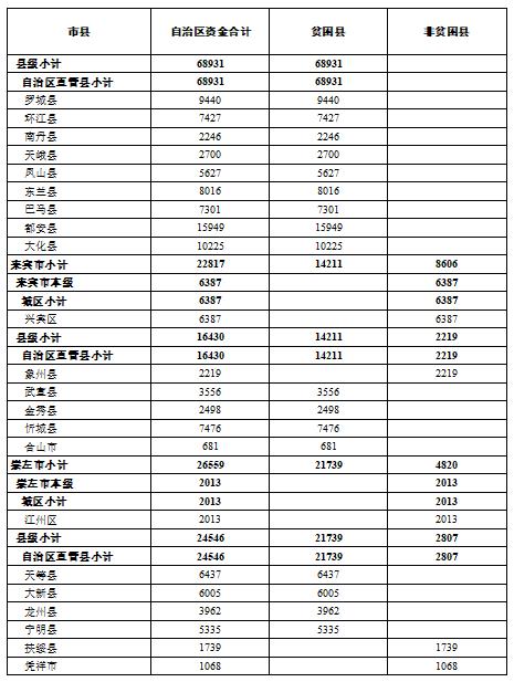 超100亿 专项扶贫资金提前下达广西,合浦分得这么多钱