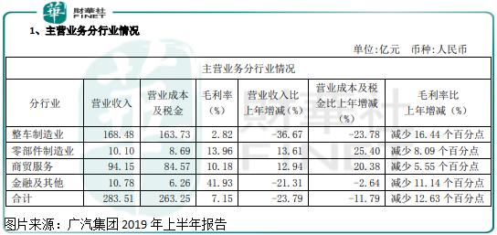 """原创             广汽集团:2020年目标销量增长8%,公司业绩有望""""报复性""""增长?"""