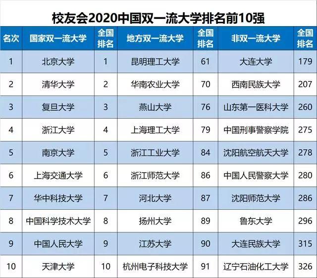 2020最新高校排名800_热血高校图片