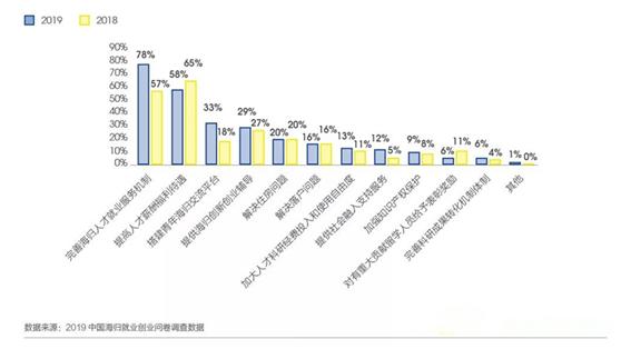 海归回国图鉴:哪个行业对留学生需求最大?