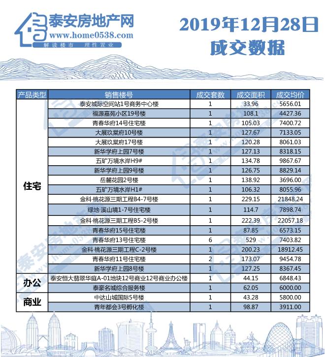 2019年12月28日泰安房产交易行情