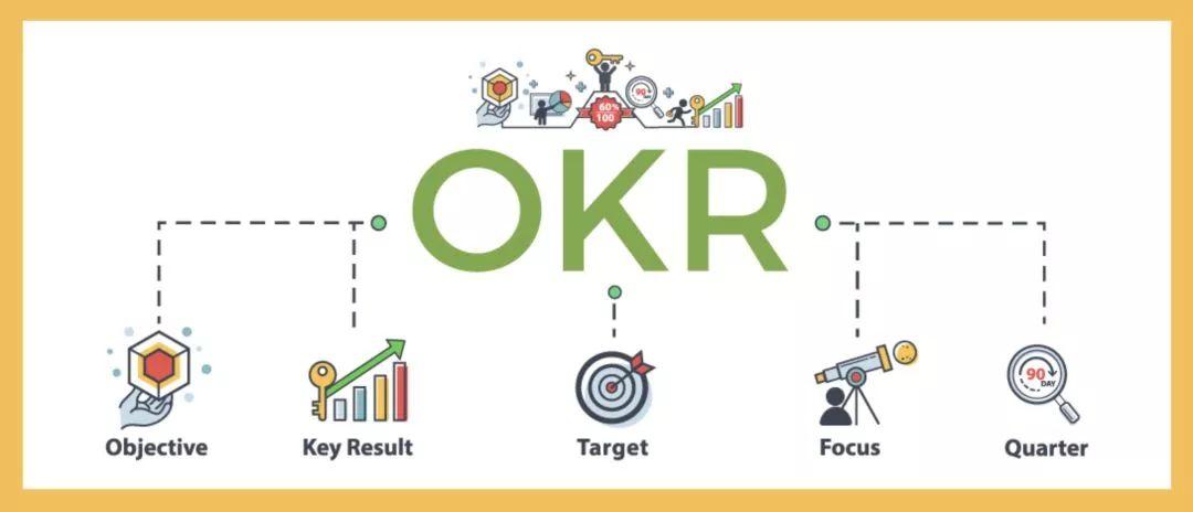 """《目标与关键成果法》图片来源于网络   没错,这个方法就是所谓的""""okr"""",okr,而不是kpi,曾经帮助类似谷歌、字节跳动这样的公司成为世界级公司,也许能帮我娃."""