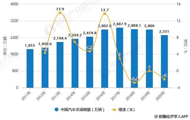 2019年中国汽车行业市场分析:多家车企巨头抱团取暖 以智能网联打造核心竞争力