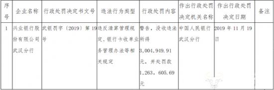 2016一建成绩查询时间兴业银行武汉分行违反清算