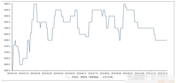 公司研究——旗滨集团(601636)2019年12月数据