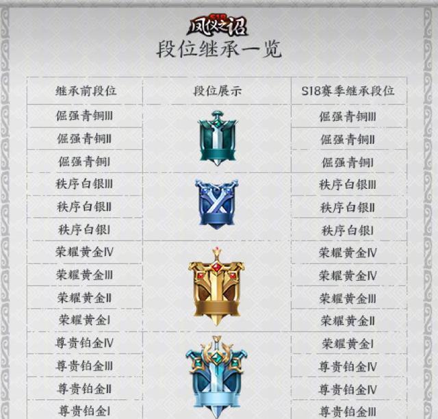 王者荣耀s18赛季段位继承出来了来看看你在新赛季会是什么段位