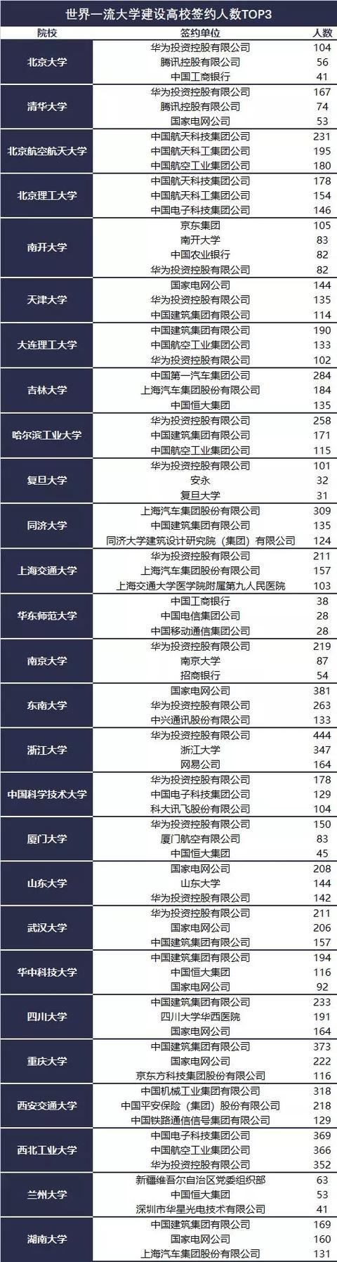 世界500?#31185;?#19994;在中国高校招聘情况大汇总!这些学校的好专业值得报考!