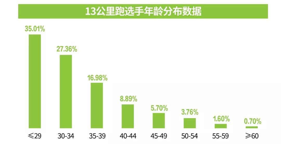 2020汉马报名大数据:报名人数超19万 最大年龄81岁