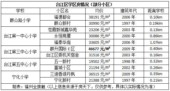 台江人口多少_福州台江医院