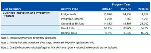 澳洲移民年度报告新鲜出炉,创业投资移民成为黑马!