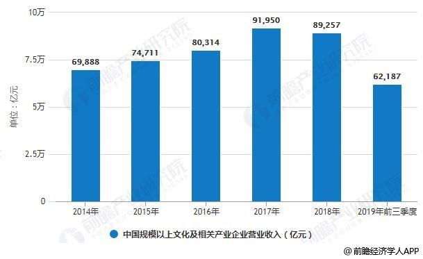 2019年中国文化产业市场分析:利好政策提高治理能力 文化科技融合增添发展动力
