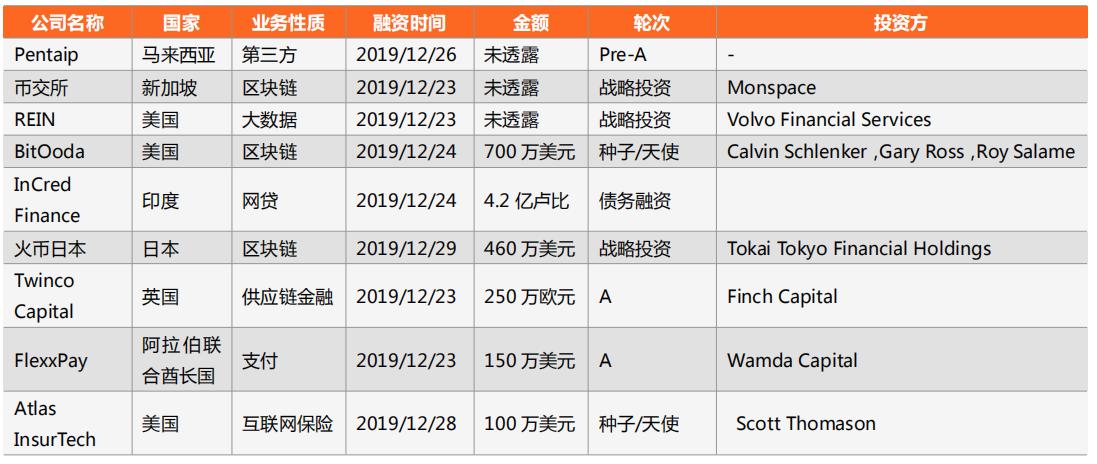 零壹投融资周报:上周23家金融科技公司共计获得约455.9亿元融资
