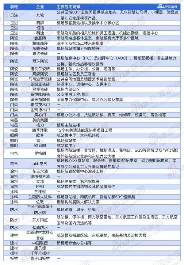 2019家居年度热搜榜TOP10
