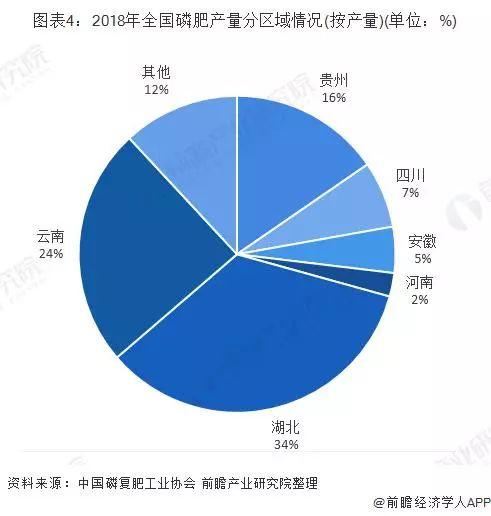 中国磷肥行业市场分析:长期处于产能过剩状态