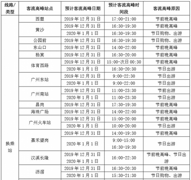 <b>今天广州地铁大部分线路晚高峰提前启动,这些站点客流或大幅增长</b>