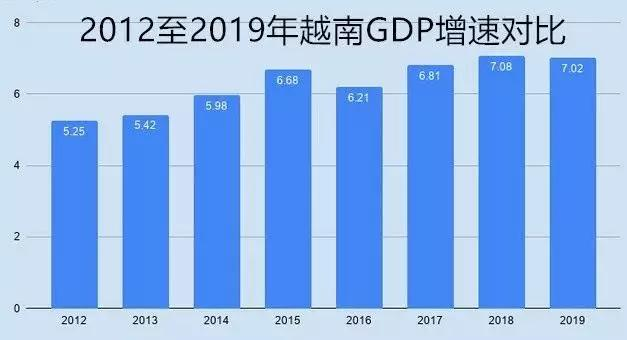 越南2018年经济总量_越南经济图片
