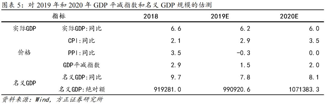 方正宏观:2020年财政十大猜想