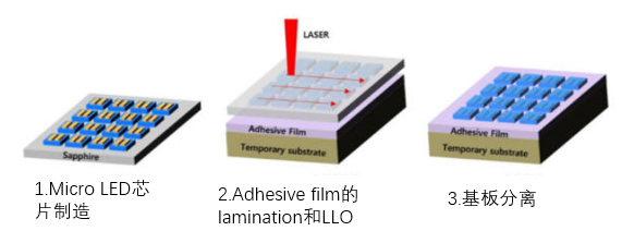 <b>MicroLED量产工艺简化!LC Square开发出激光晶圆分离术</b>