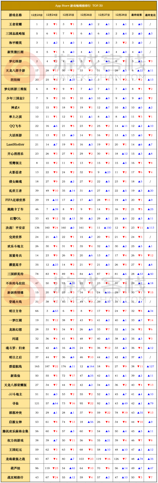 iOS畅销榜走势图:碧蓝航线、决战!平安京节日+周年活动飙升百