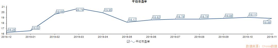 """2019年A股收官:1.6亿股民人均""""挣""""10万元,深成指全年涨幅44%居全球第二"""