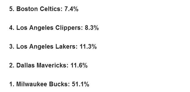原创             大数据计算夺冠概率!雄鹿51.1%遥遥领先,独行侠比湖人更有戏?