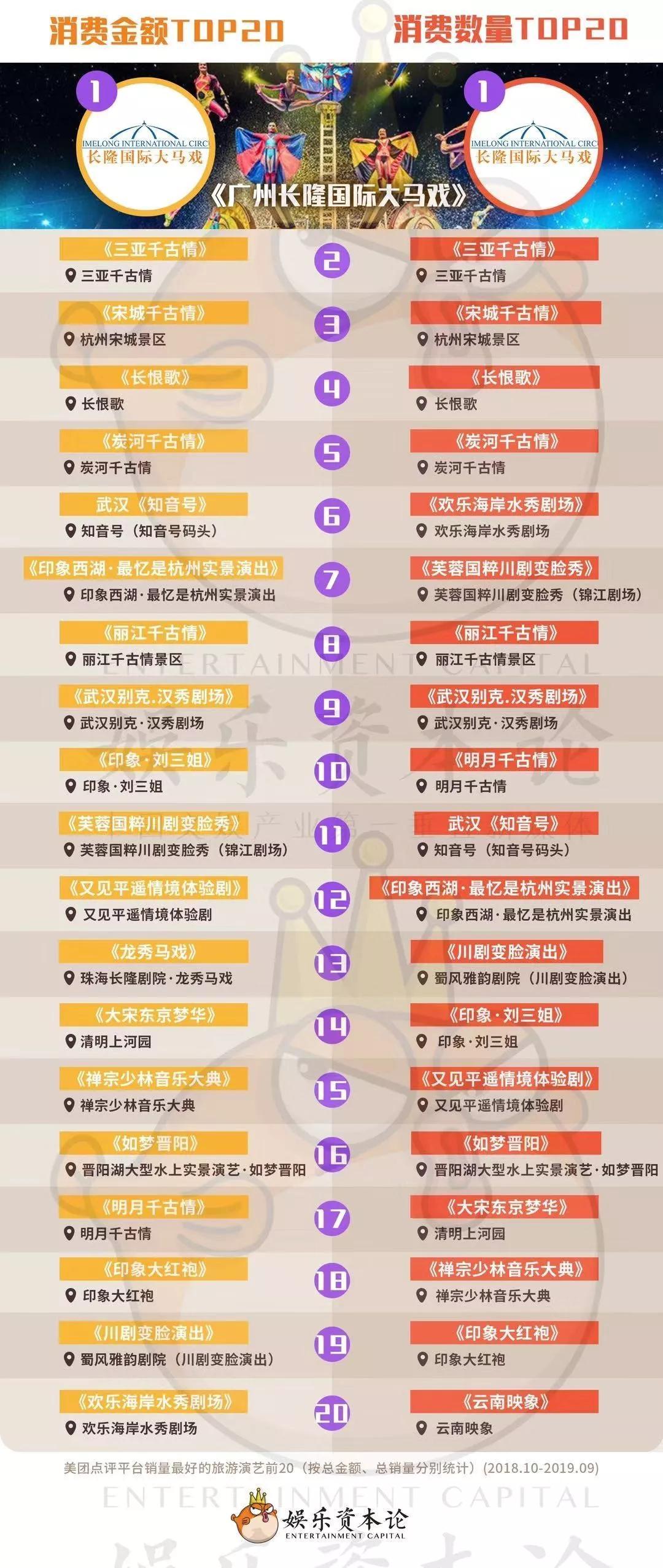 """旅游演艺""""拥抱互联网"""":长隆国际大马戏最受欢迎,千古情""""霸榜"""""""