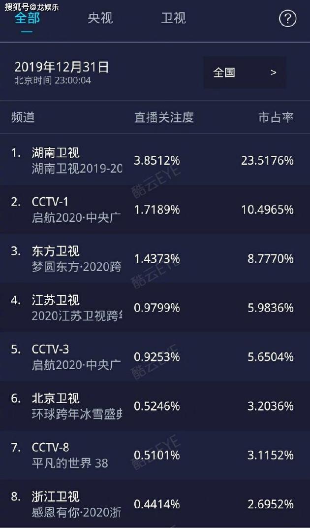 2019跨年收视率排行_2019跨年收视率排名出炉 湖南卫视与江苏卫视到底谁