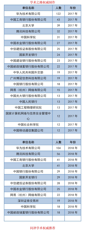 北京大学2017-2019年毕业生都去哪里了?