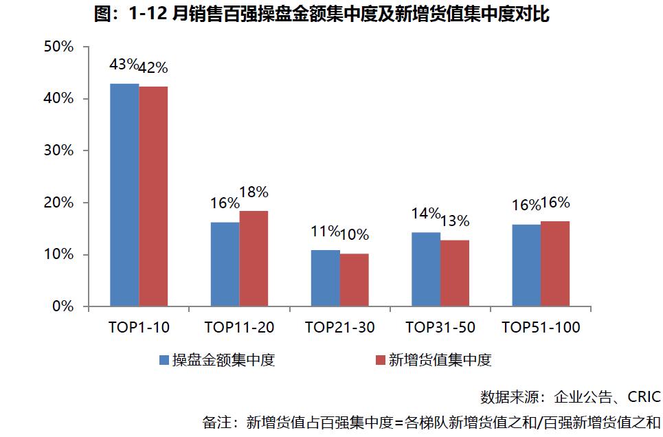 2019年中国房地产排行_最新 2019年一季度中国房地产企业运营收入排行榜