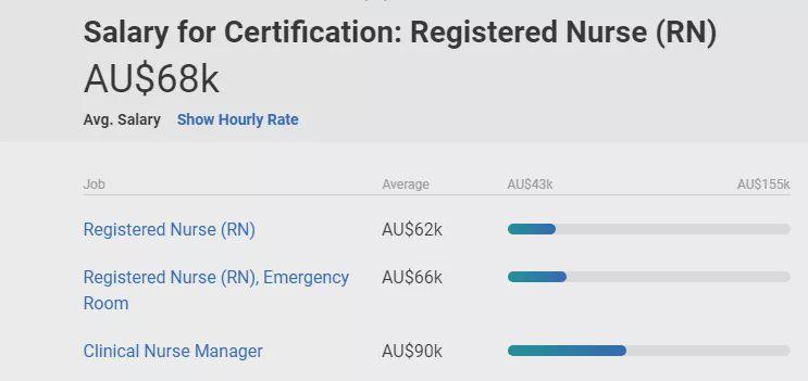 好就业、起薪高、移民易的好专业——澳洲护理专业