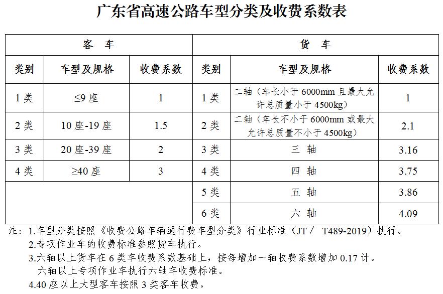 梅州车主注意!今天起,广东高速执行新收费标准!